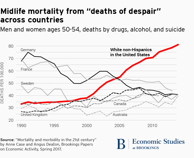 midlife mortality in US